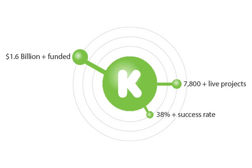 Perspective:  How much do I really need to raise on Kickstarter to launch my product or invention?